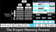 The Project Planning Process