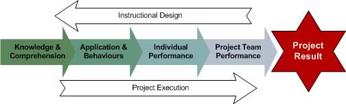 instructional best practices definition