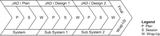 Joint application design software specification application the jad process ccuart Gallery