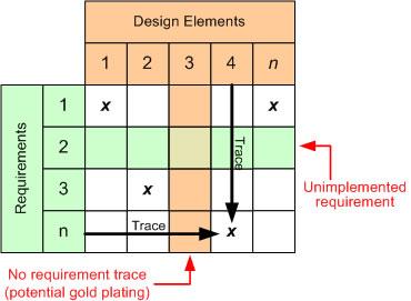 Traceability Matrix | Requirement Management | Software